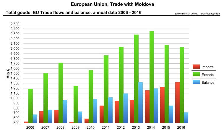 an analysis of the trade in fish and fish products in the european union The eu fish market aims at providing an economic description of the whole european fisheries and aquaculture industry it encompasses all transactions declared by member states of the european union (eu) with one another for the analysis of intra-eu trade, only exports have been taken into.